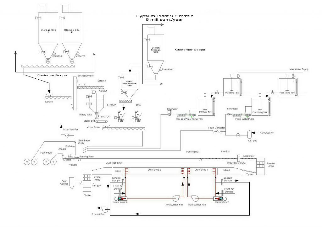 Board line diagram for capacity 5 million sq.m./year